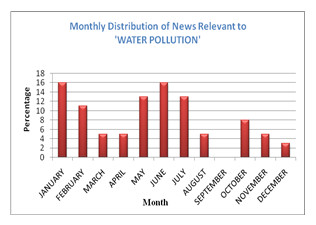 Water Pollution Of Most Of The Water Sources In Bangladesh